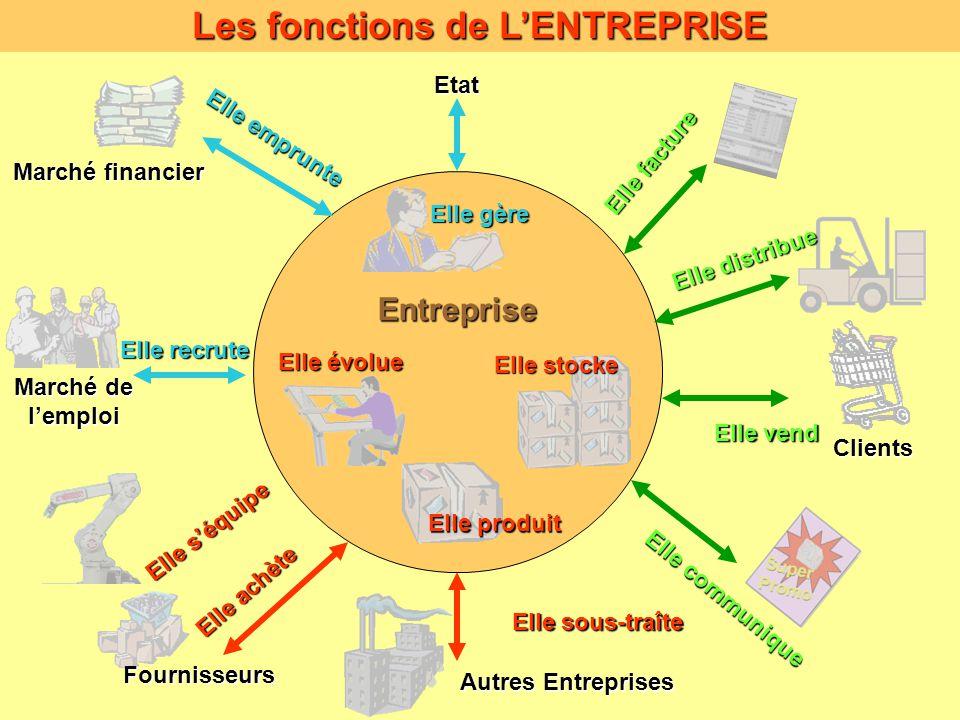 L entreprise l entreprise est une organisation dont l for Creer une entreprise de service aux entreprises
