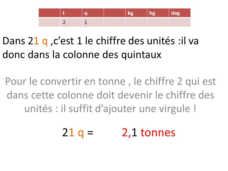 t q. kg. hg. dag. 2. 1. Dans 21 q ,c'est 1 le chiffre des unités :il va donc dans la colonne des quintaux.