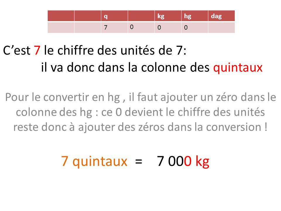 q kg. hg. dag. 7. C'est 7 le chiffre des unités de 7: il va donc dans la colonne des quintaux.