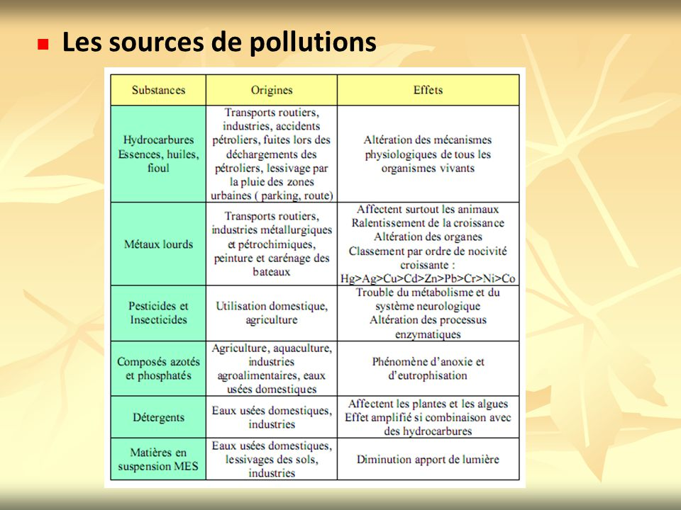 Les sources de pollutions