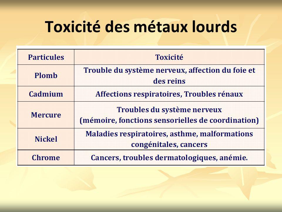 Toxicité des métaux lourds