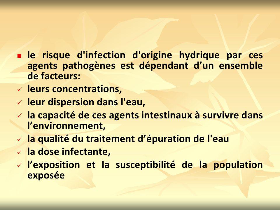 le risque d infection d origine hydrique par ces agents pathogènes est dépendant d'un ensemble de facteurs: