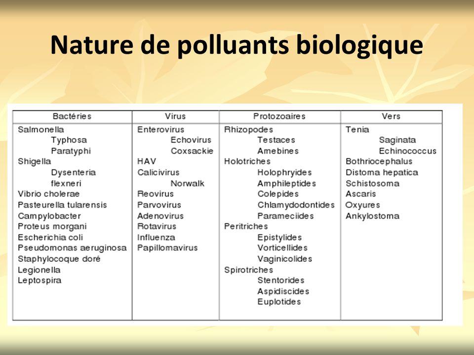 Nature de polluants biologique