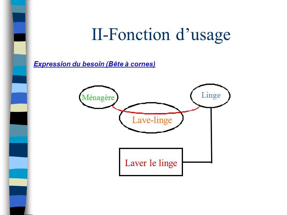 Connu Analyse fonctionnelle - ppt video online télécharger WD31