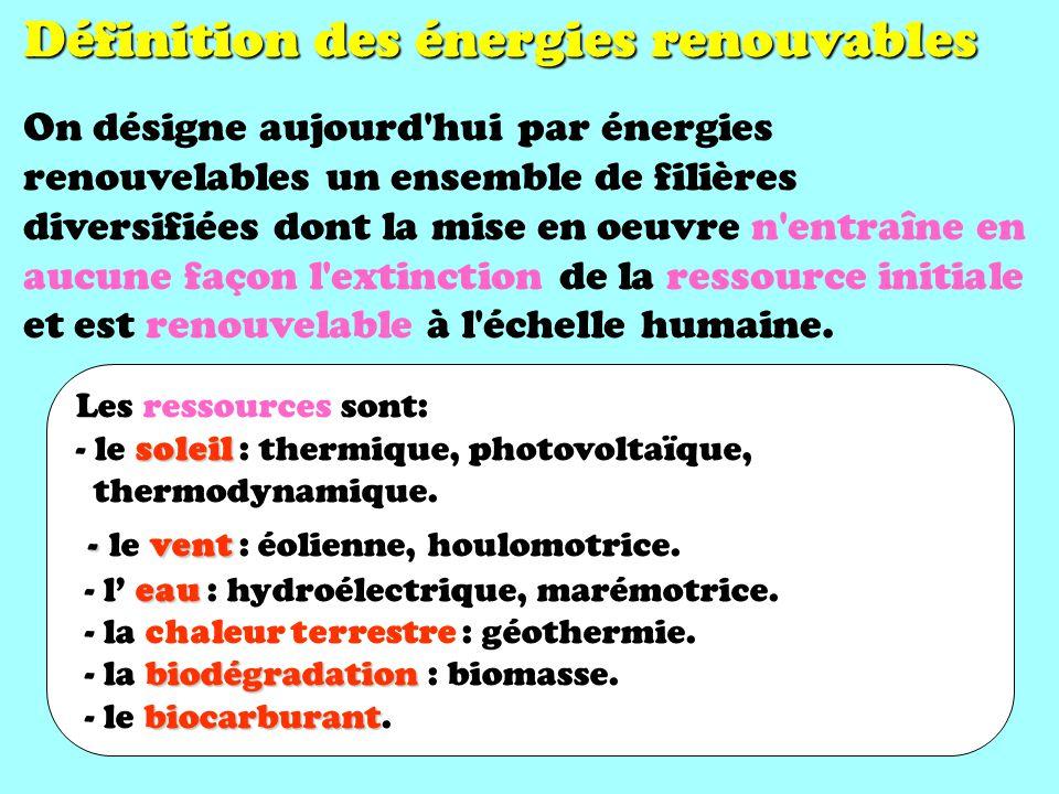 Définition des énergies renouvables