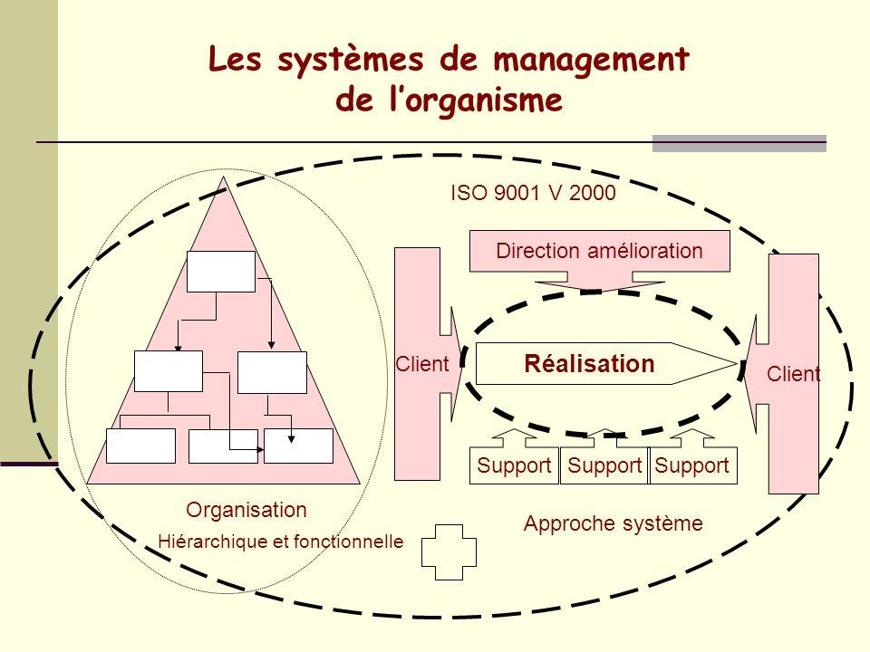 Les systèmes de management