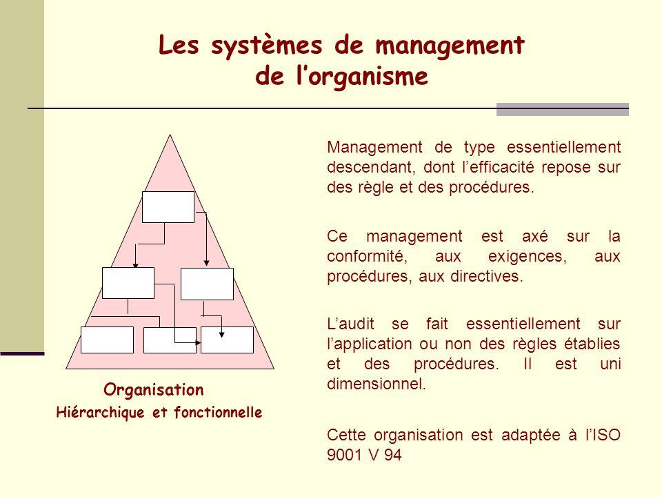 Les systèmes de management Hiérarchique et fonctionnelle