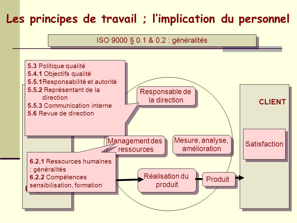 Les principes de travail ; l'implication du personnel