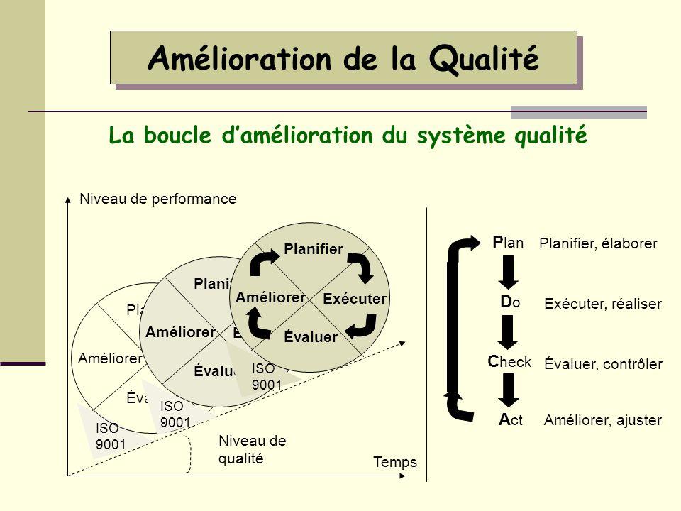 Amélioration de la Qualité La boucle d'amélioration du système qualité