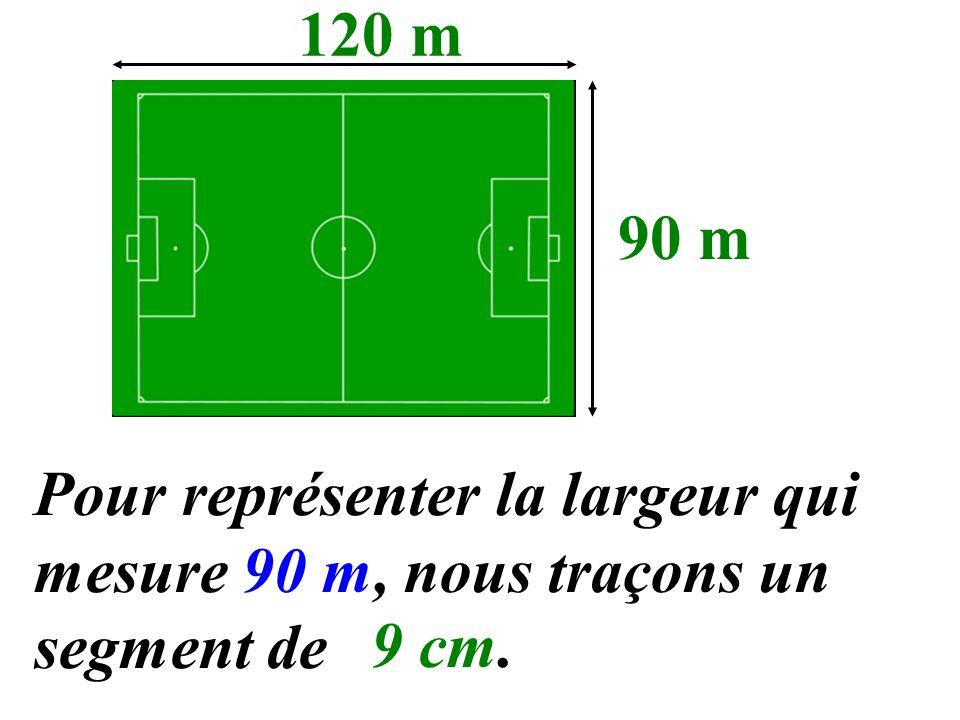 120 m 90 m Pour représenter la largeur qui mesure 90 m, nous traçons un segment de 9 cm.
