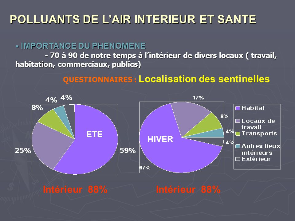 Polluants de l air interieur et sante ppt t l charger - Analyse de l air interieur ...