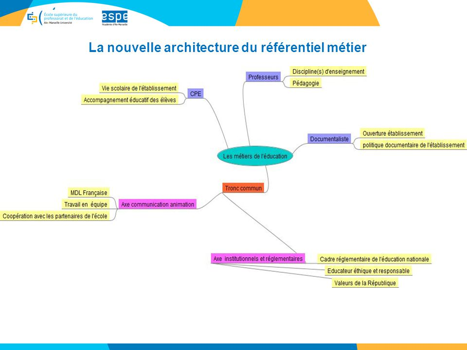 Les comp tences m tier des enseignants ppt t l charger for Architecte definition du metier