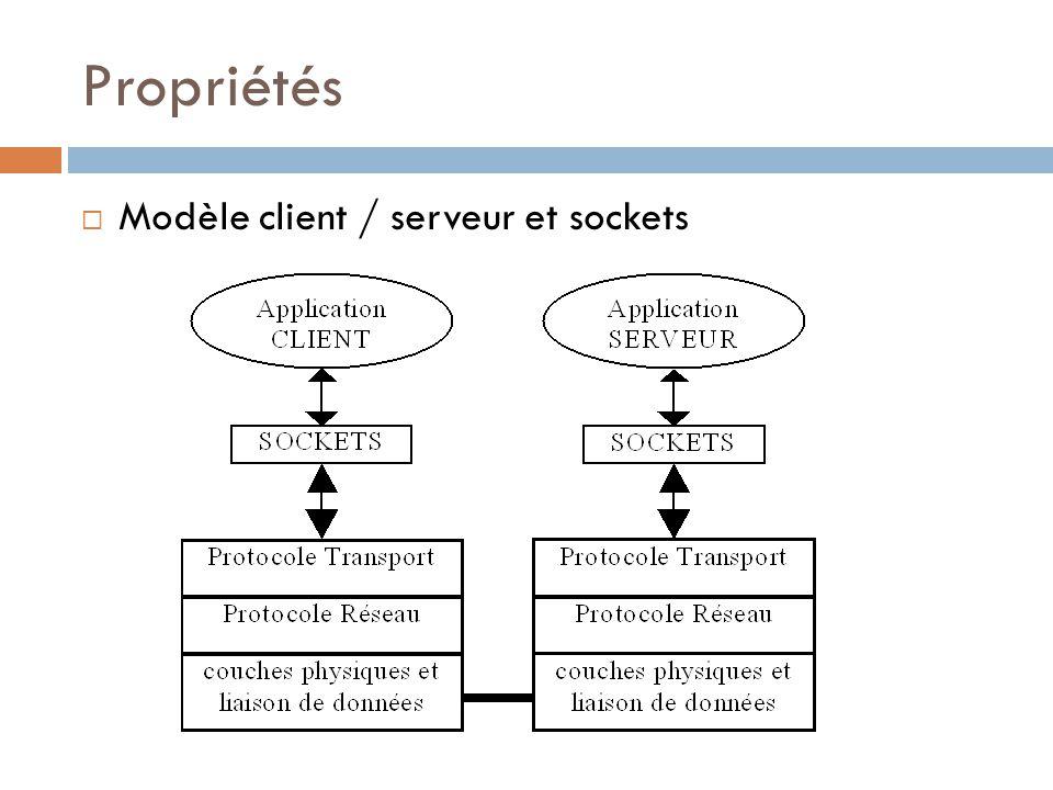 Architecture client serveur ppt t l charger for Architecture client serveur