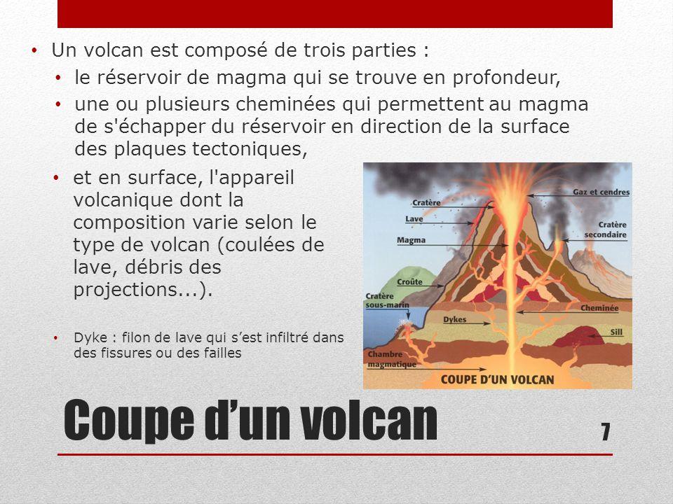 Coupe d'un volcan Un volcan est composé de trois parties :