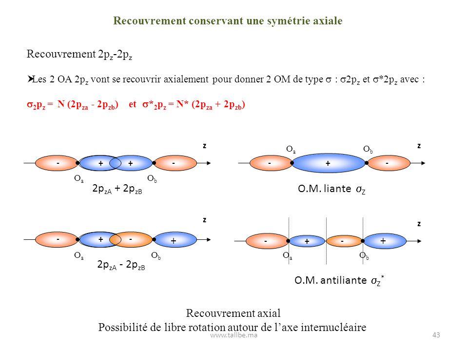 Recouvrement conservant une symétrie axiale