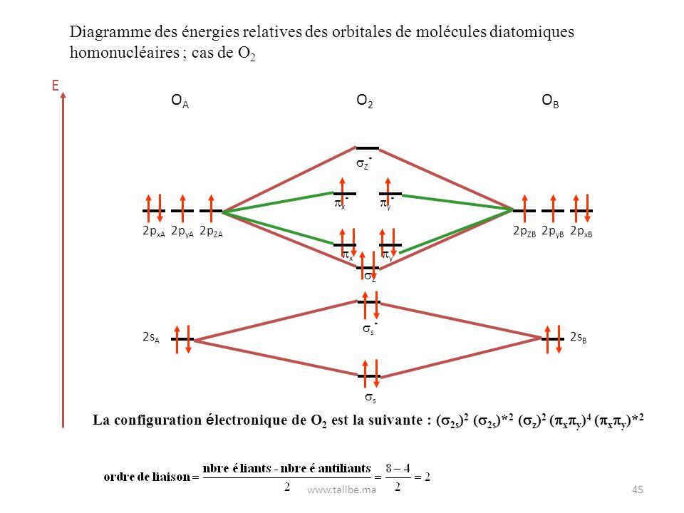 Diagramme des énergies relatives des orbitales de molécules diatomiques homonucléaires ; cas de O2