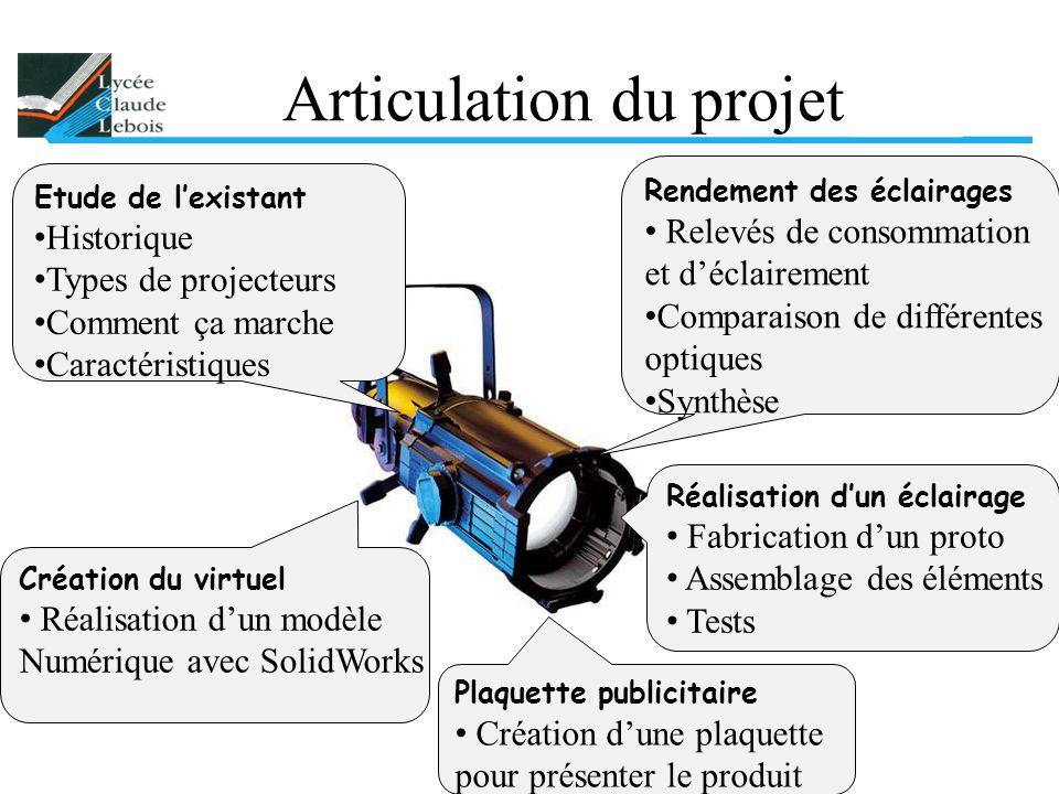 Articulation du projet