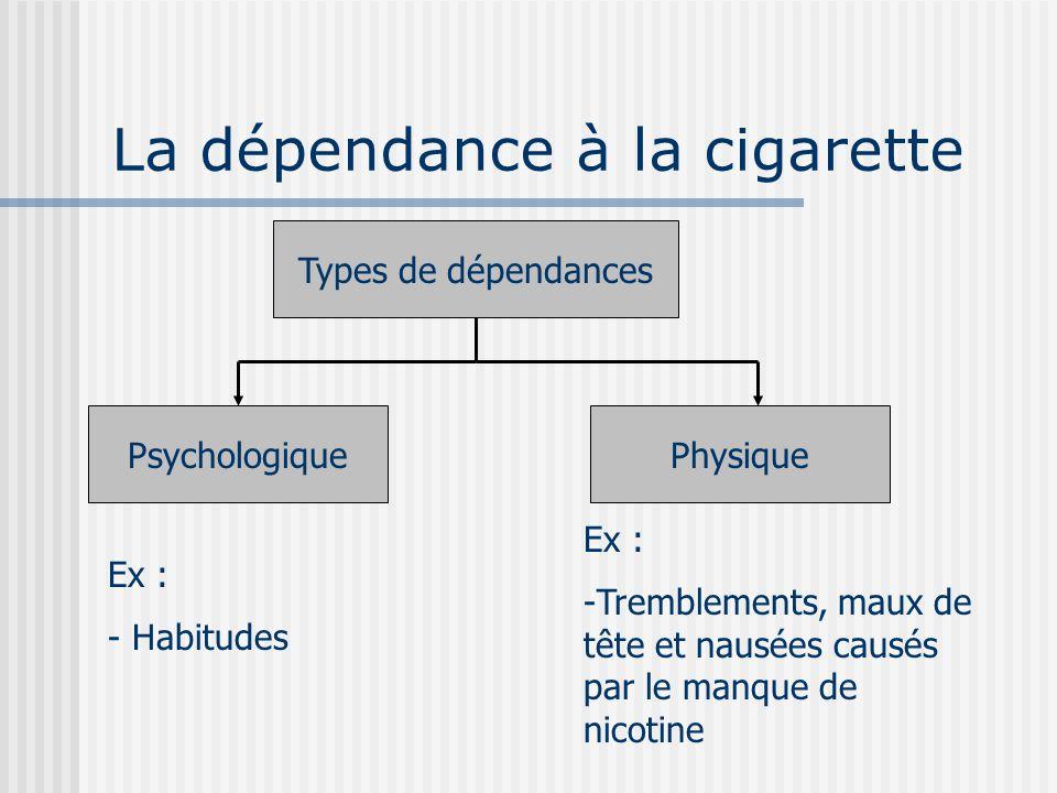 Dfinition dpendance la cigarette Dictionnaire