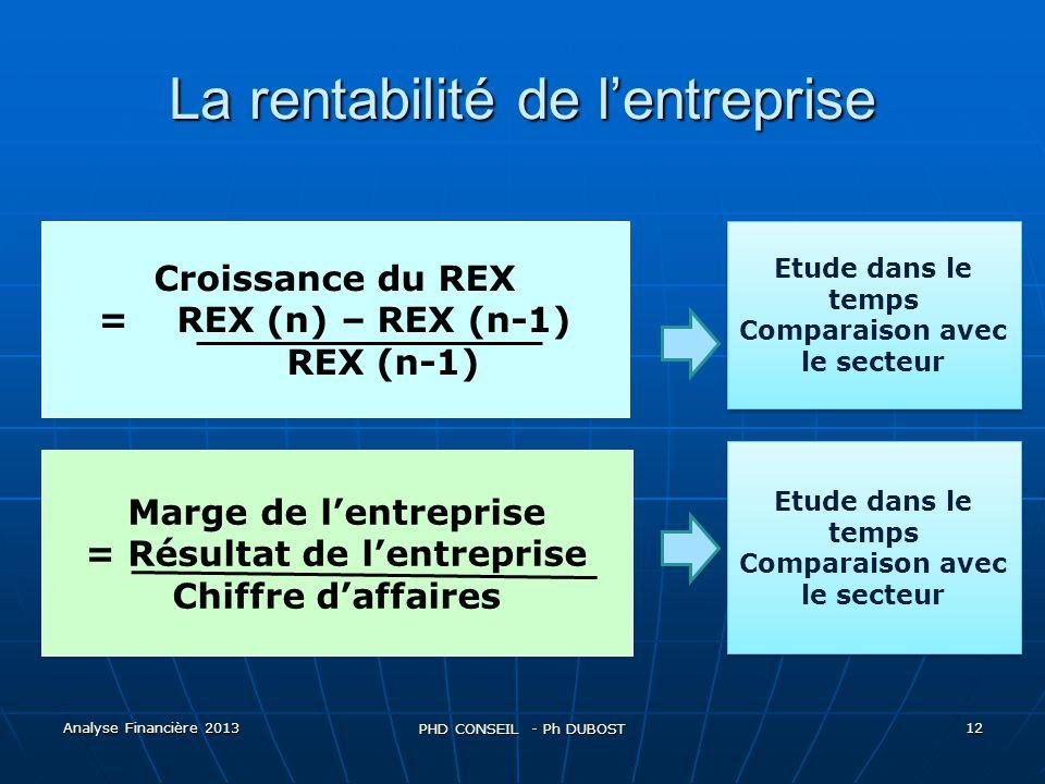 La rentabilité de l'entreprise