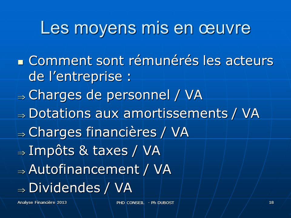 Les moyens mis en œuvre Comment sont rémunérés les acteurs de l'entreprise : Charges de personnel / VA.