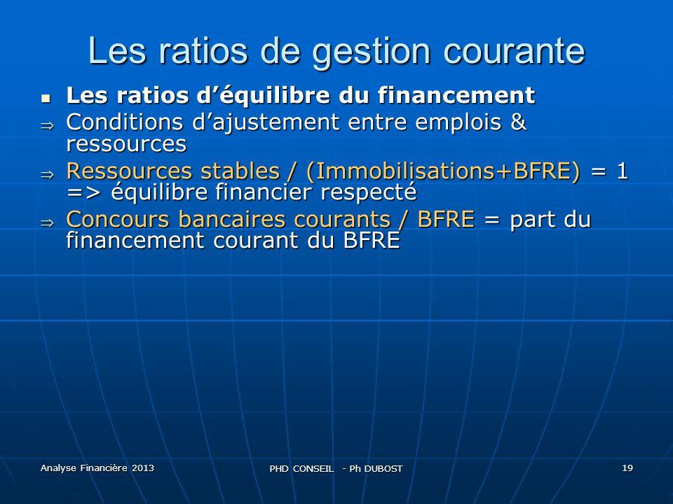 Les ratios de gestion courante
