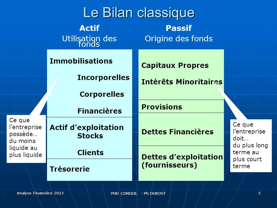Le Bilan classique Actif Utilisation des fonds Passif