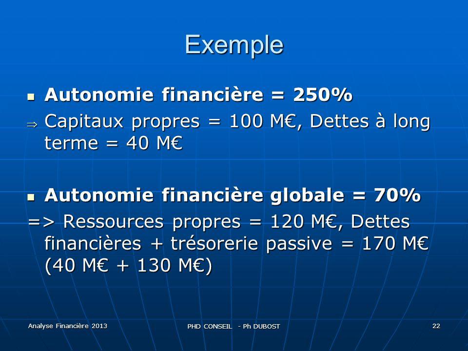 Exemple Autonomie financière = 250%