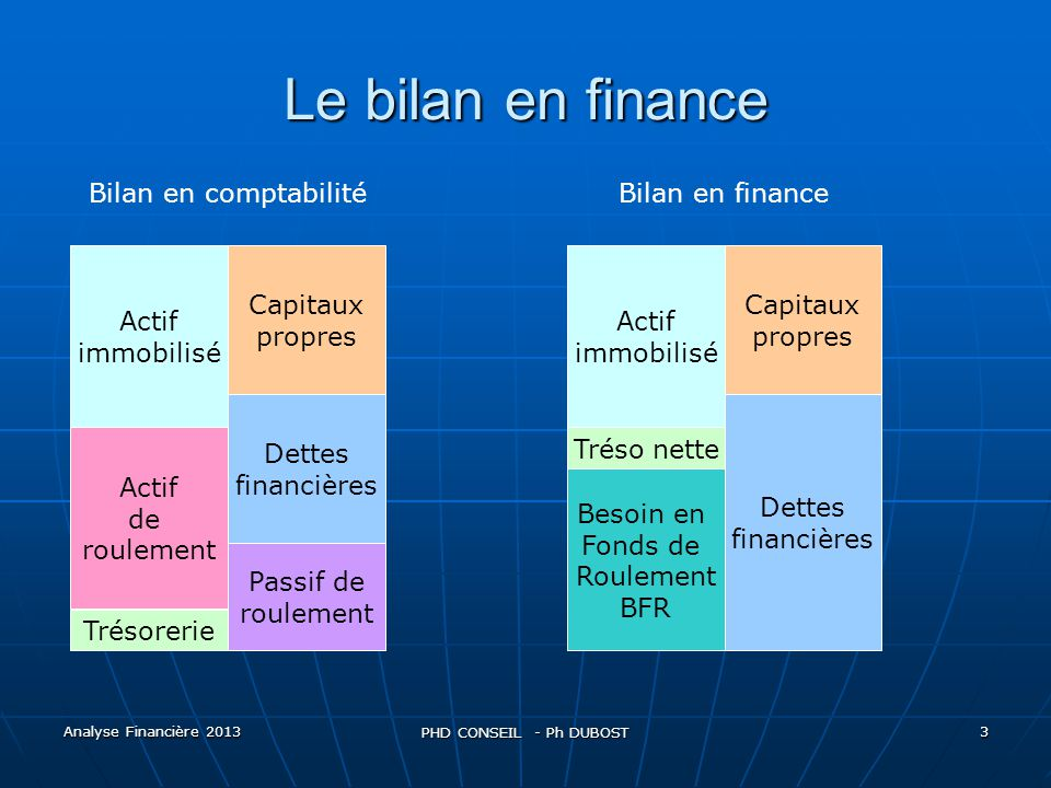 Le bilan en finance Bilan en comptabilité Bilan en finance Actif