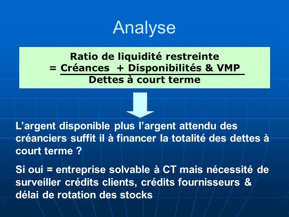 Ratio de liquidité restreinte = Créances + Disponibilités & VMP
