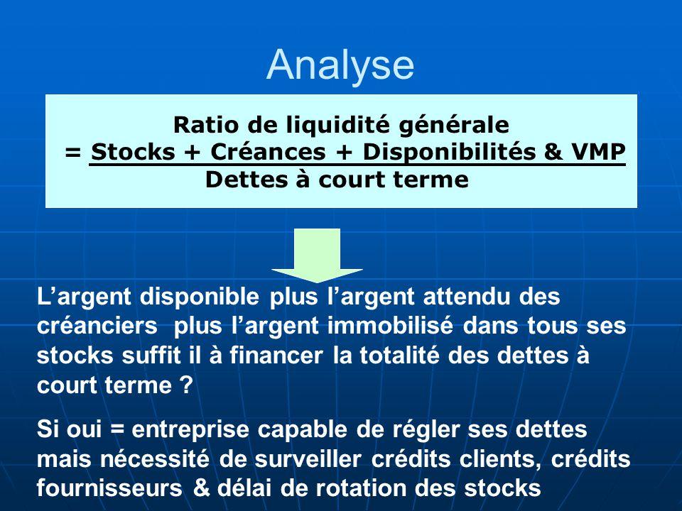 Ratio de liquidité générale = Stocks + Créances + Disponibilités & VMP