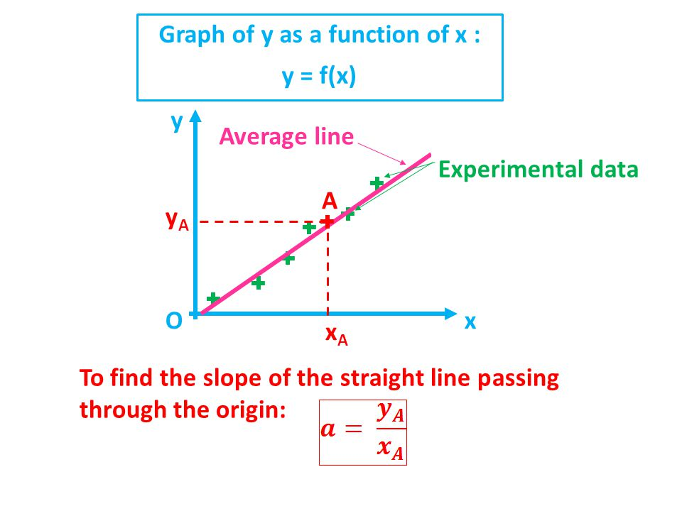 Graph of y as a function of x :
