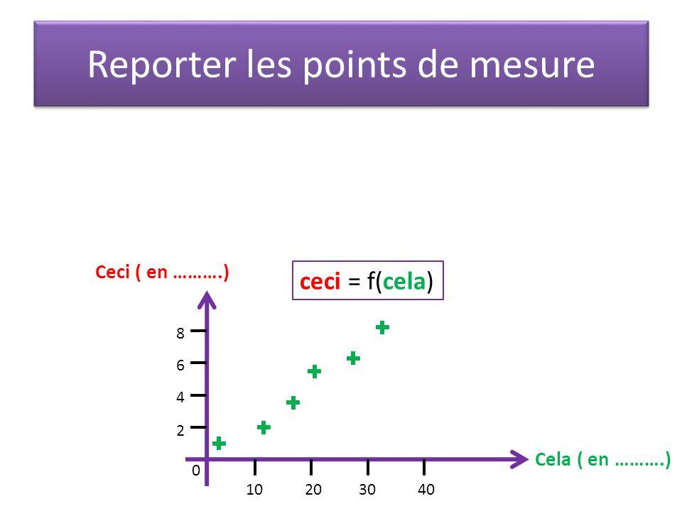 Reporter les points de mesure