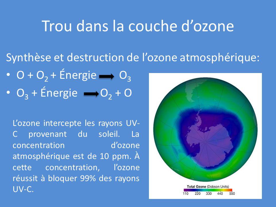 R percussions de l activit humaine sur l environnement ppt video online t l charger - Trou de la couche d ozone ...