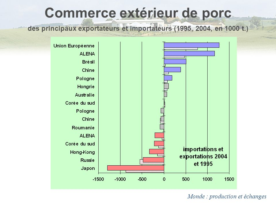 Le march du porc monde production consommation for Commerce exterieur canada