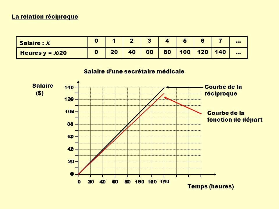 relations et fonctions ppt t 233 l 233 charger