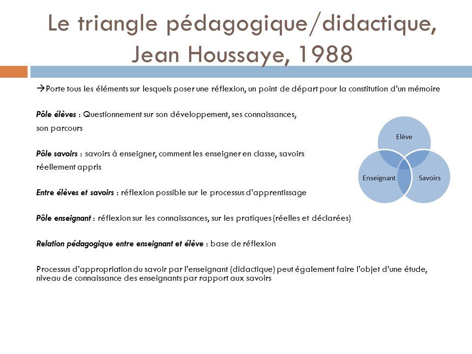 Le triangle pédagogique/didactique, Jean Houssaye, 1988