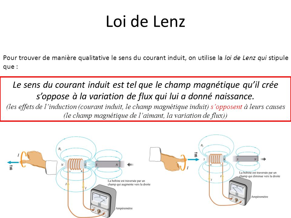 Loi de Lenz Pour trouver de manière qualitative le sens du courant induit, on utilise la loi de Lenz qui stipule que :