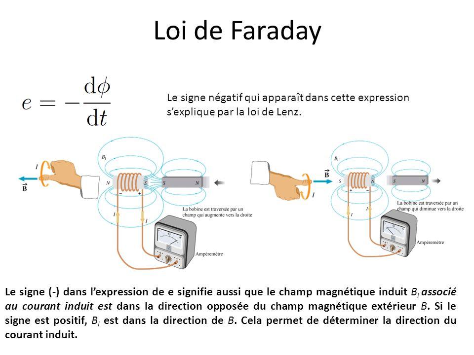 Loi de Faraday Le signe négatif qui apparaît dans cette expression s'explique par la loi de Lenz.