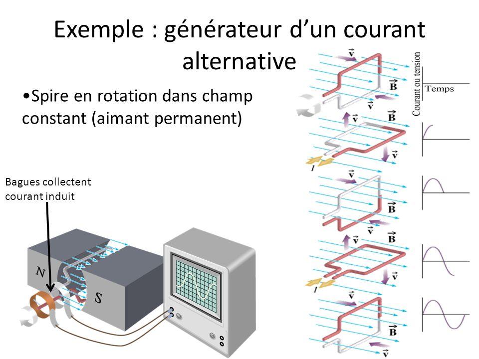 Exemple : générateur d'un courant alternative
