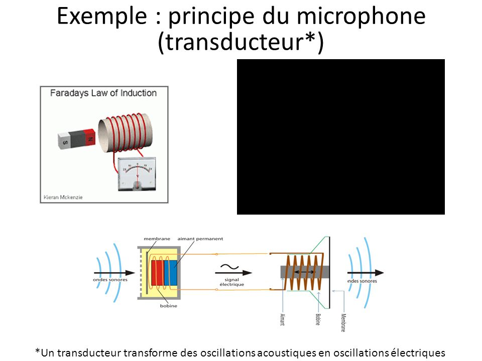 Exemple : principe du microphone