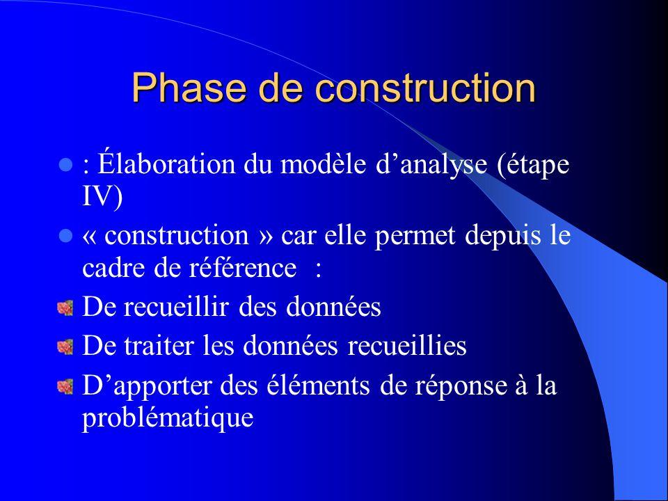 Phase de construction : Élaboration du modèle d'analyse (étape IV)