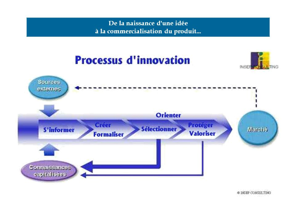 Innovation et produits nouveaux ppt t l charger for Idee innovation produit