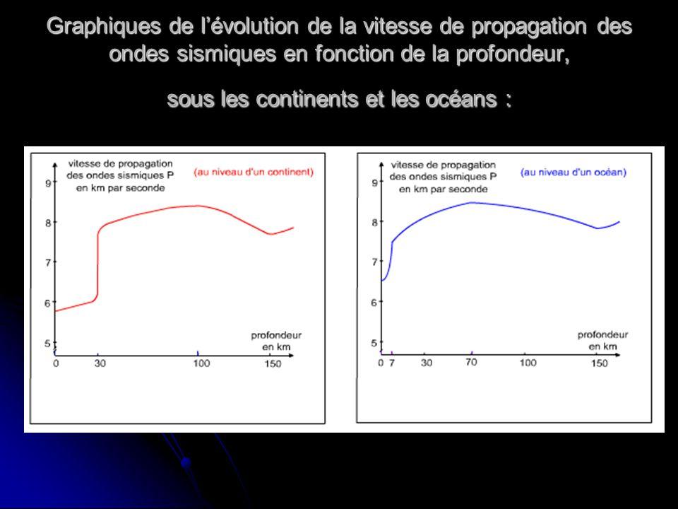 Graphiques de l'évolution de la vitesse de propagation des ondes sismiques en fonction de la profondeur, sous les continents et les océans :