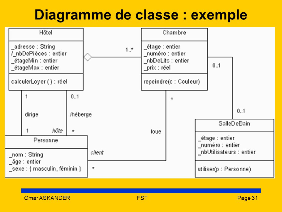 Uml unified modeling language ppt video online t l charger for Architecture logicielle exemple