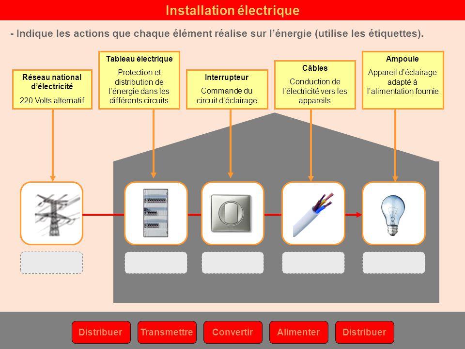 nergie dans la maison indique les fonctions de service assur es dans la maison gr ce l. Black Bedroom Furniture Sets. Home Design Ideas