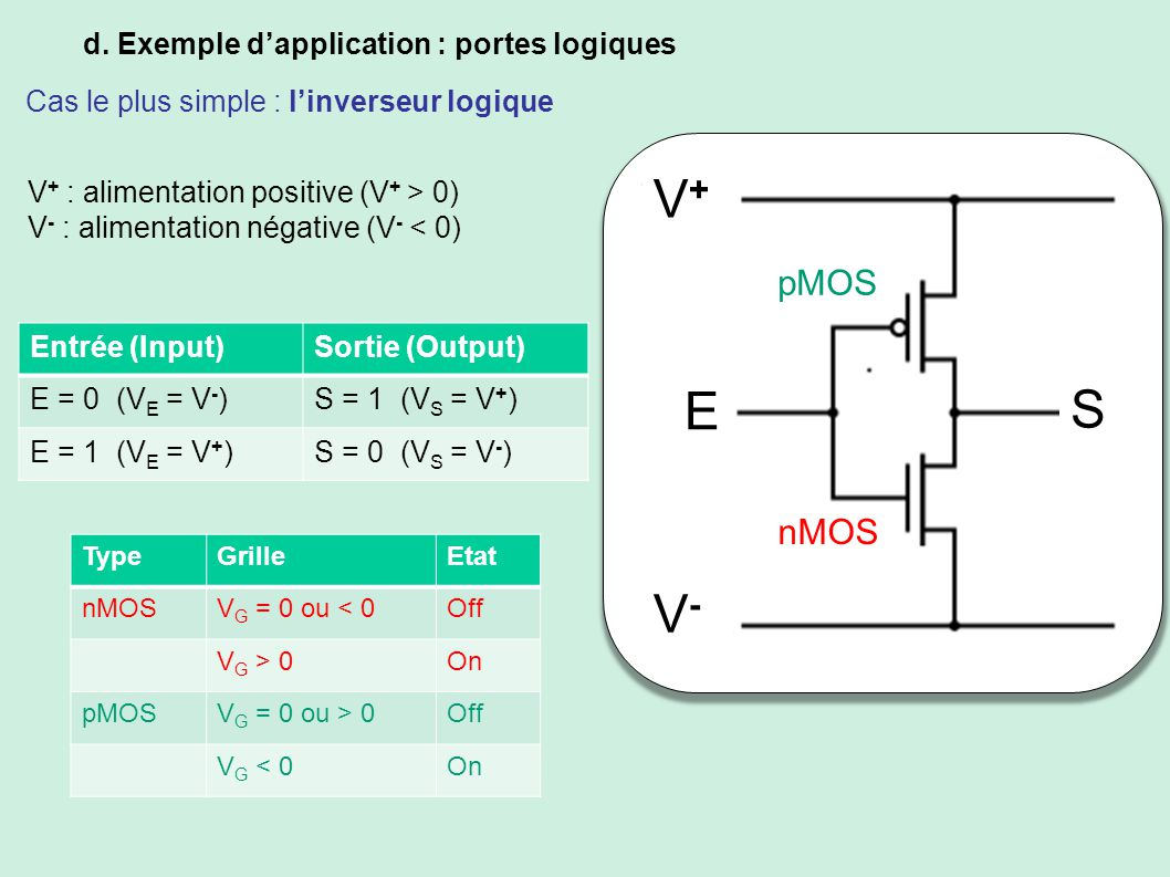 Iv la jonction jonction pn diodes et transistors ppt for Inverseur logique