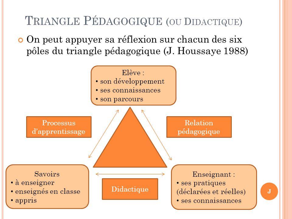 Triangle Pédagogique (ou Didactique)