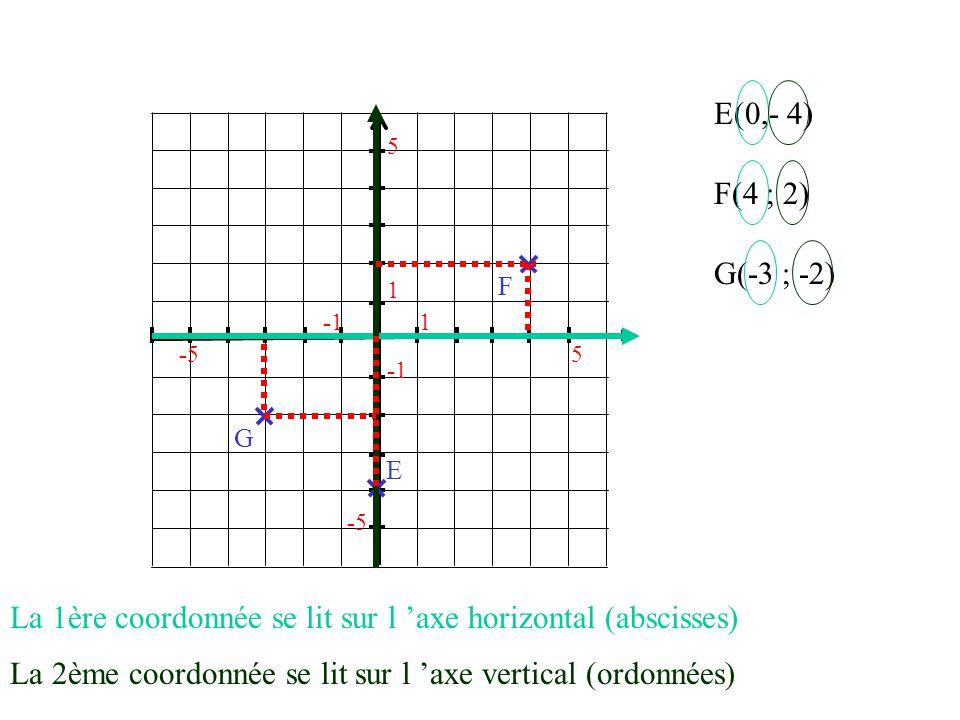La 1ère coordonnée se lit sur l 'axe horizontal (abscisses)