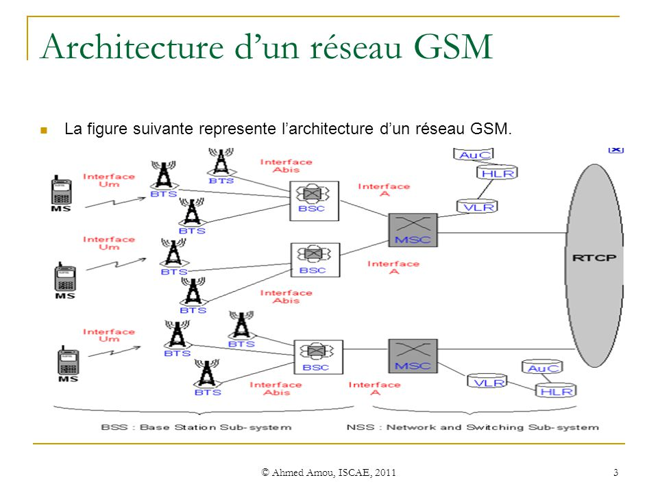 initiation au r seau gsm ppt video online t l charger On architecture gsm