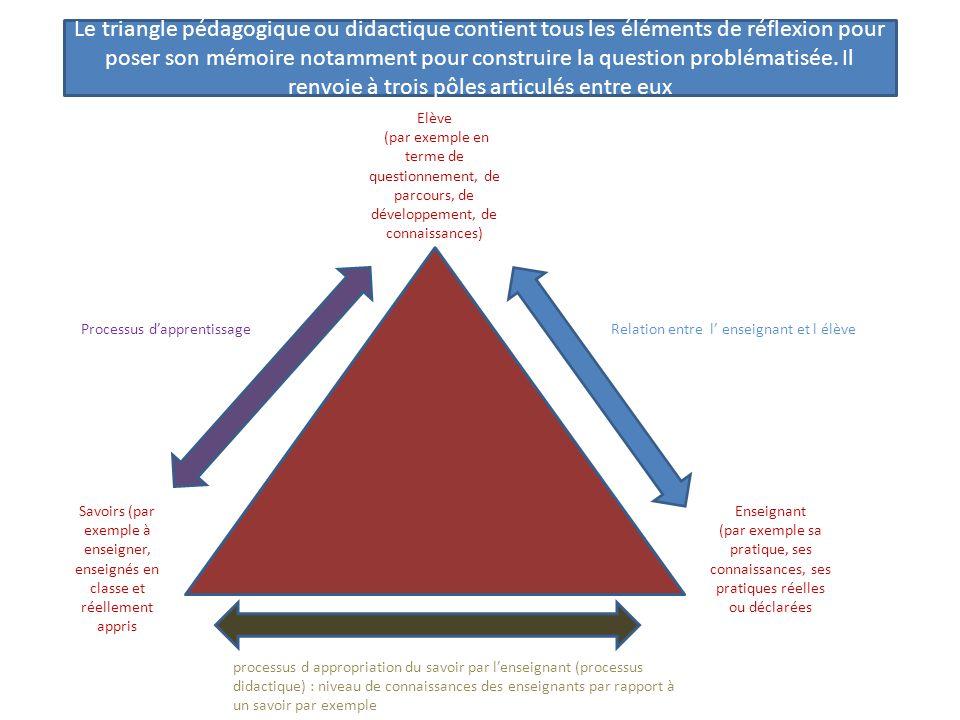Le triangle pédagogique ou didactique contient tous les éléments de réflexion pour poser son mémoire notamment pour construire la question problématisée. Il renvoie à trois pôles articulés entre eux
